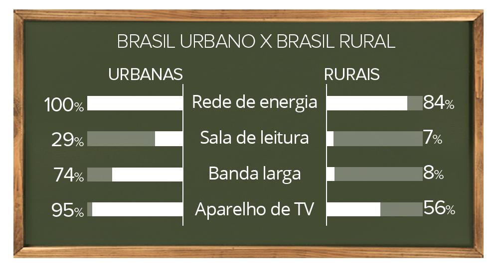 lousa-brasil-urbano-x-brasil-rural