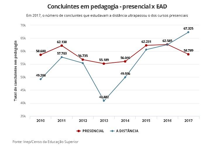 grafico_ead